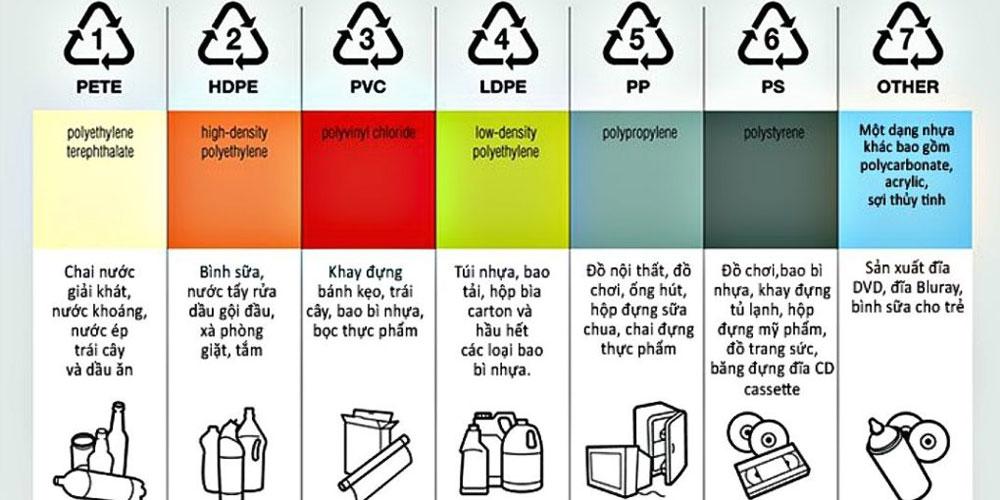 ký hiệu các loại nhựa thường gặp