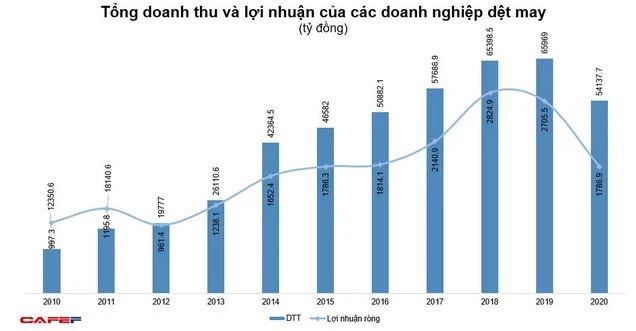 nhin-lai-10-nam-nganh-may-mac-viet-nam-va-su-phat-trien-trong-nam-2021-07